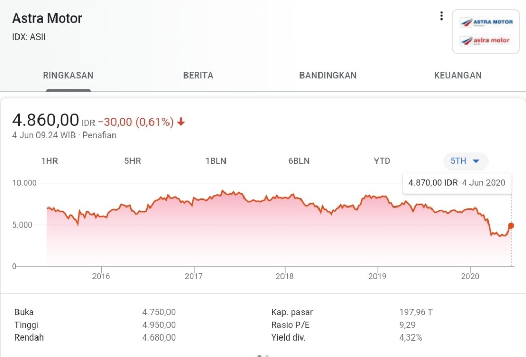 Daftar Saham Blue Chip Indonesia