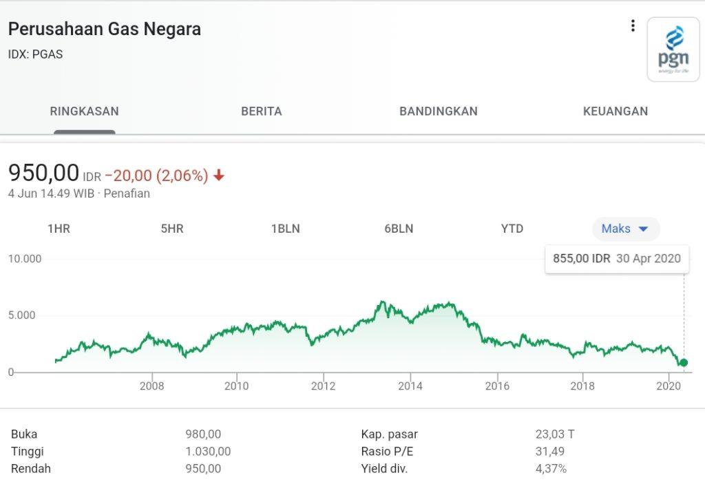 saham perusahaan gas negara