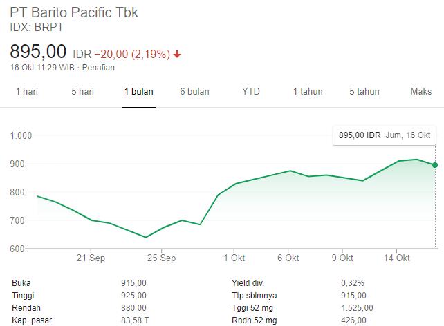 pergerakan harga saham brpt