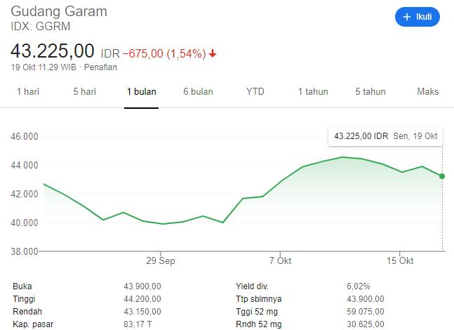 harga saham GGRM